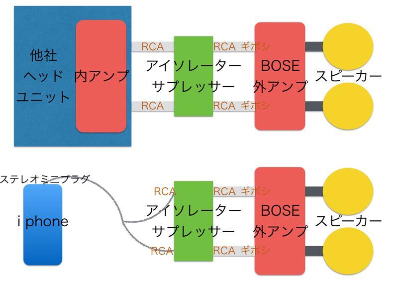 i phone→BOSEアンプ直結