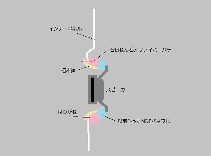 ❤ ドアスピーカー・バッフル製作 ❤その1