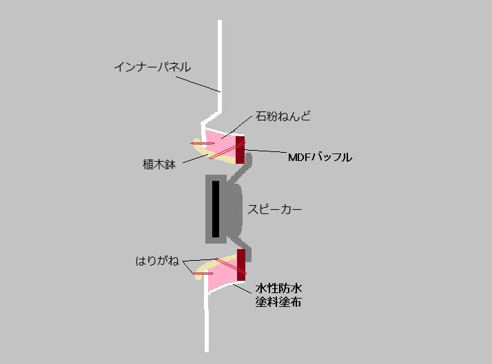 ❤ ドアスピーカー・バッフル製作 ❤その5