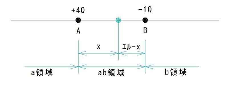 H22年 問1 静電気と電界 2点の点...