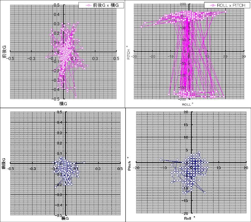 レヴォーグ ロギングデータ分析 -160719update-