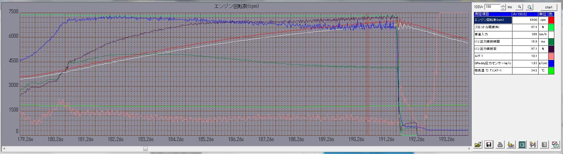 ワルボロ High Performance 450LPHポンプの流量