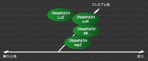 RAYS GR-N /TOYO TRANPATH LuK