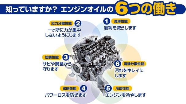 【E90】エンジンオイル交換