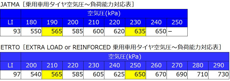 ロードインデックス変換表(自分用)