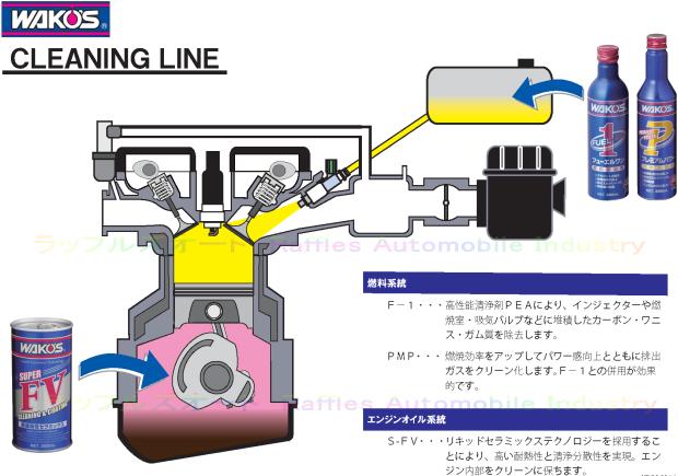 エンジンオイル交換&添加剤注入