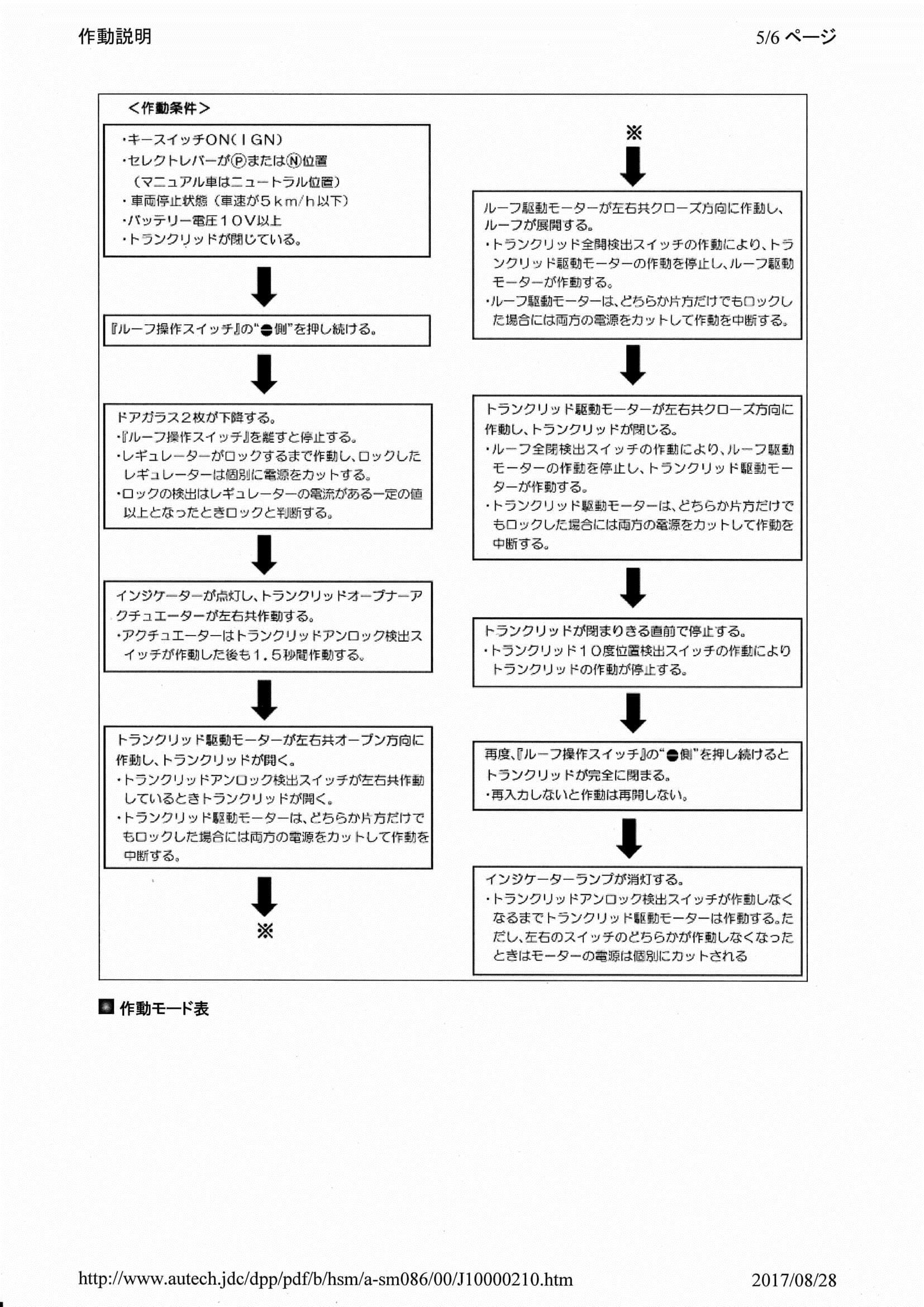 S15ヴァリエッタ メタルルーフ 作動説明・回路図・配線図
