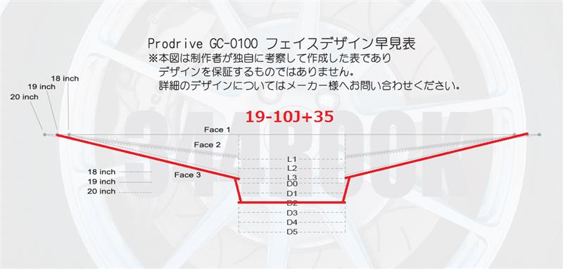 Prodrive GC-0100 フェイスデザイン早見表を作ってみた♪