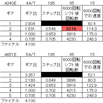 JZX100 5AT化 Vol.1