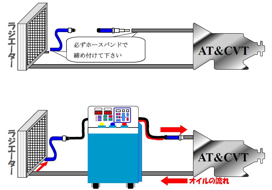 ATF交換 四回目(圧送式で全量交換)