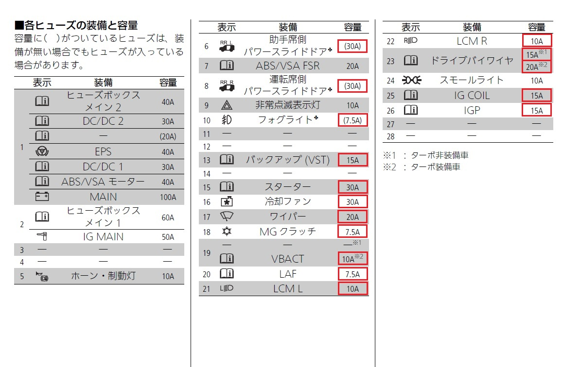3Q自動車 Quality fuse(Qヒューズ)への交換