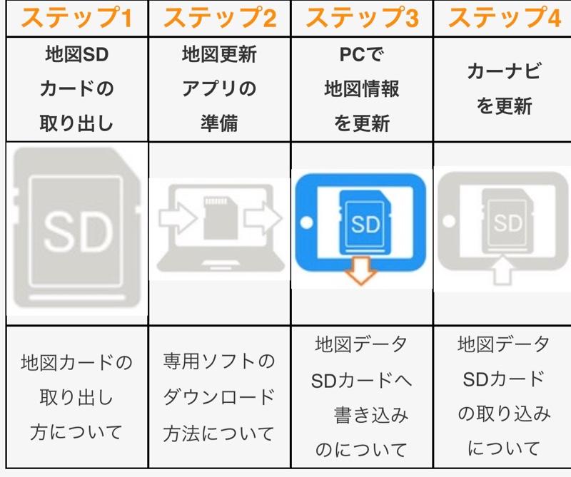パナソニックSDナビの無料更新(SDカード編)