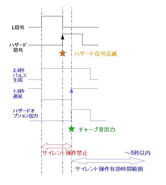 【モジュール検証】Hazard Option Rev.5.2