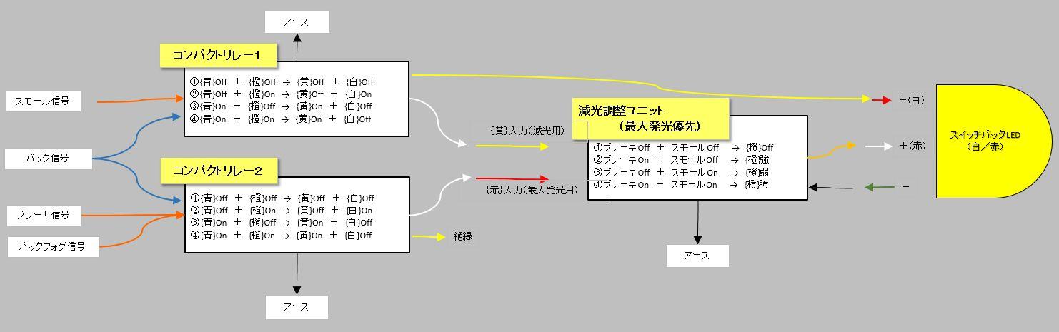 BP5 A型 2.0GT バックランプ&バックフォグシンメトリー化 - ①