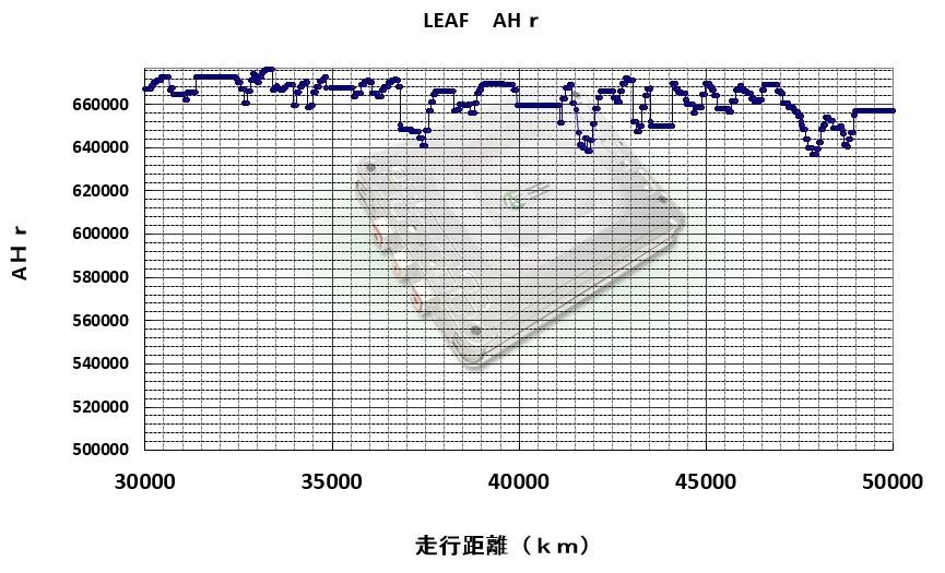 (17)LeafSpyバッテリーステータス記録(これで最終回にしよう5万kmでも100%)