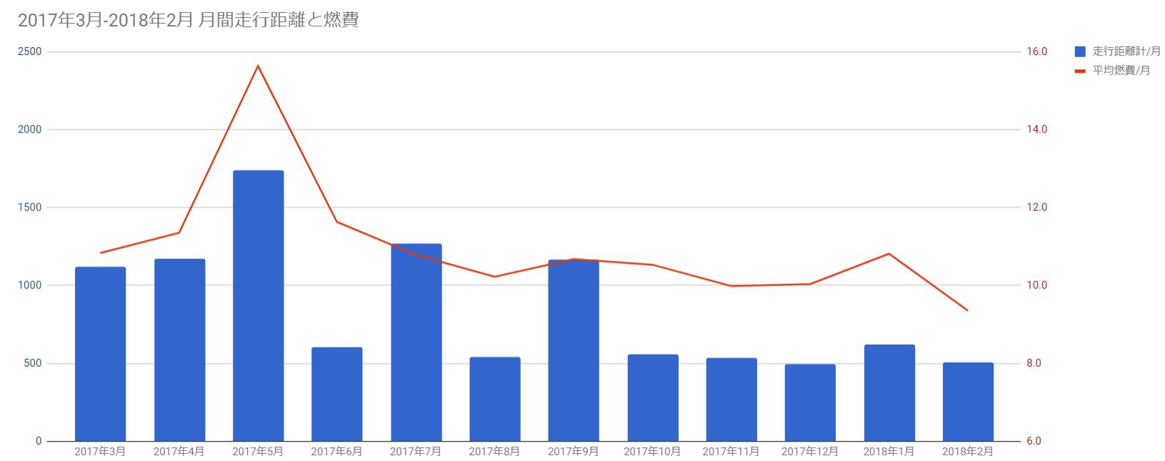 2017年度 レヴォーグ 各月間走行距離・平均燃費まとめ 11.26km/L