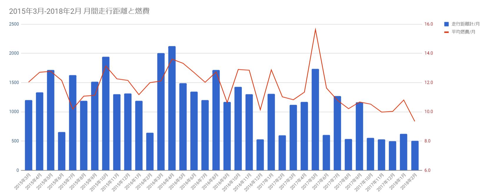 レヴォーグ 3年間 45000㎞の月間走行距離と燃費の推移