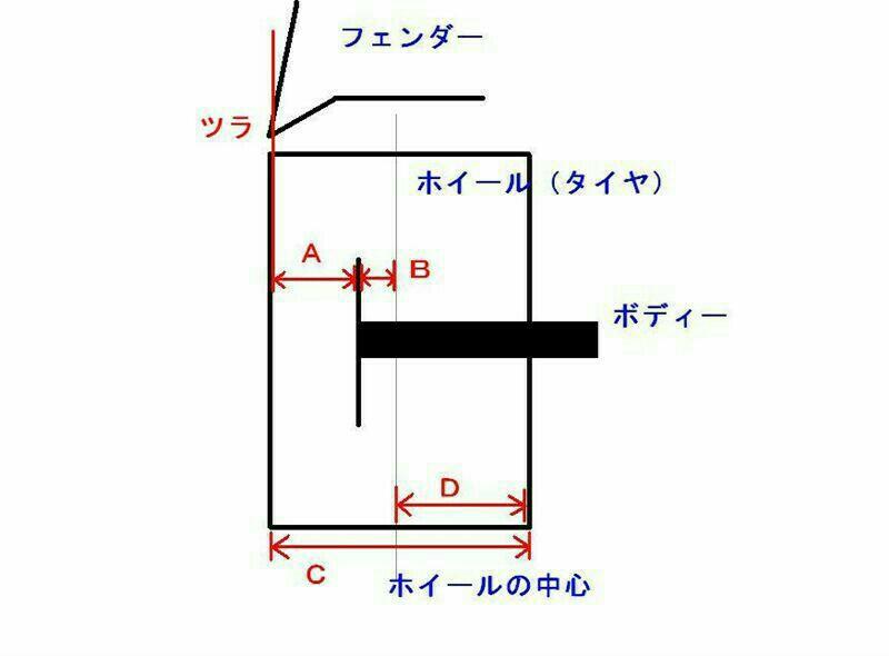 ノーマル車高でのツライチオフセット計算&タイヤの外径(備忘録)