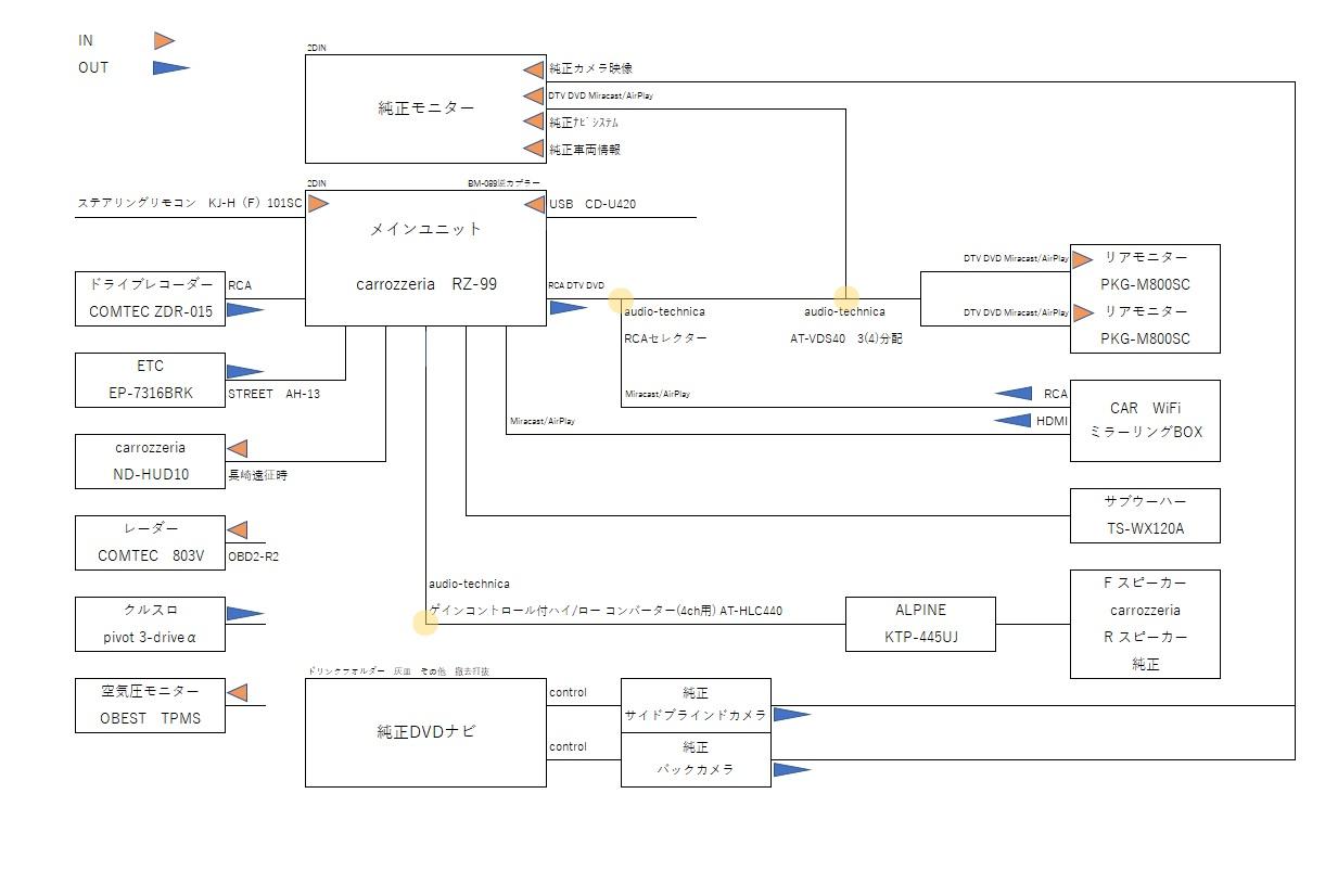 楽ナビバージョンUP…現在のナビシステム(-_-;)
