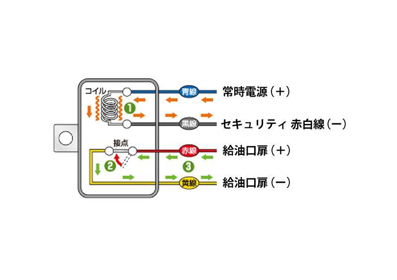 給油口扉 純正スマートキー オープン(2018/8/19 更新)