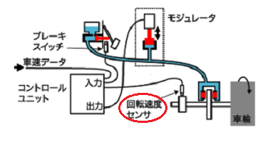 ホイール速度センサー交換