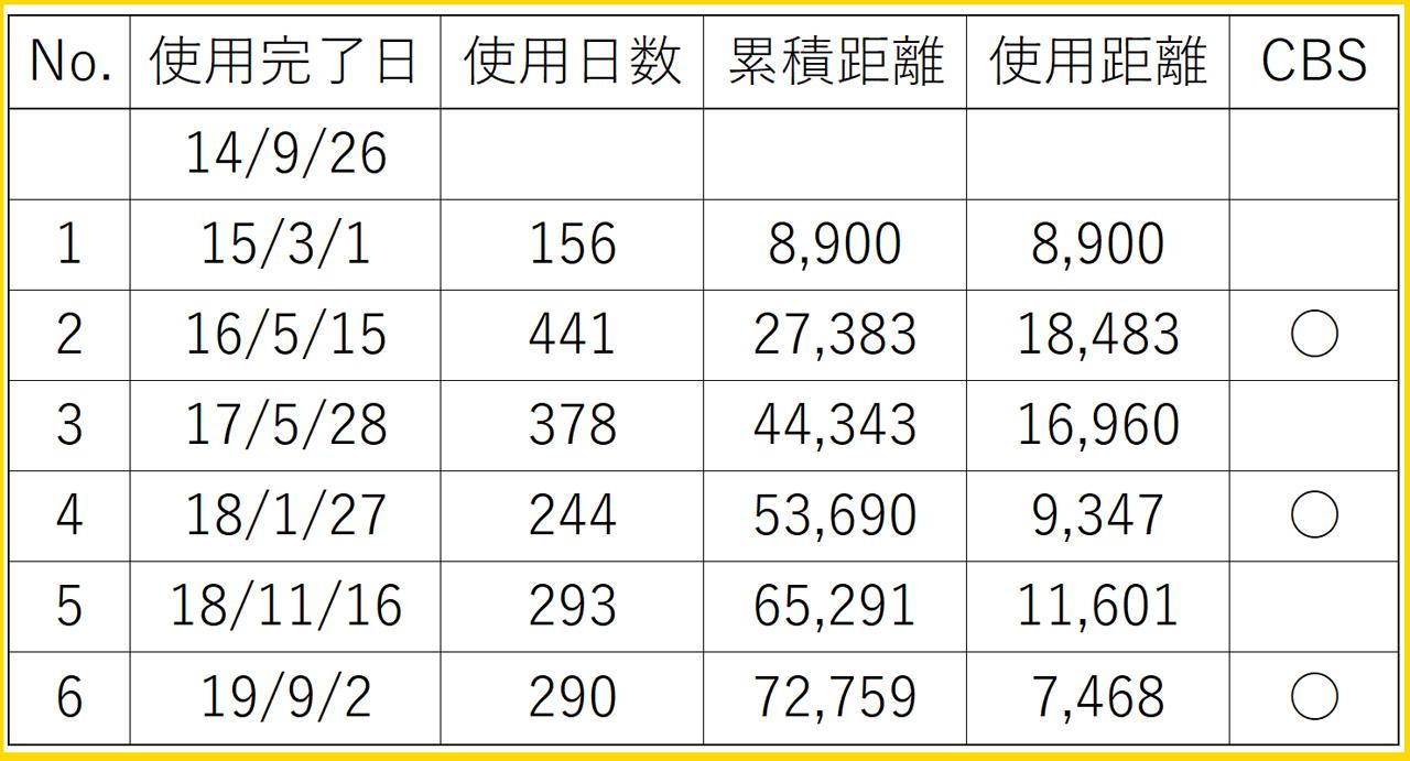 6回目のオイル交換(72,759km)