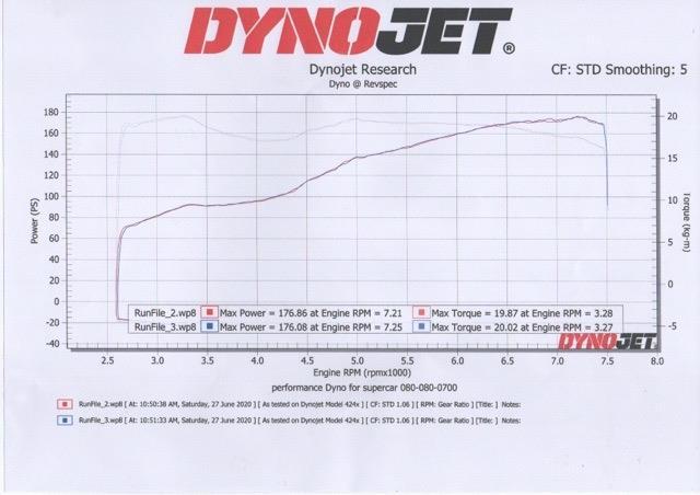 結果はとても良い<br /> 他の86BRZより速いんじゃないと思ってたけど、<br /> 数字で確認出来ました。<br /> 145馬力トルク20いかないBRZもいましたので、<br /> とても状態が良い車両。<br /> メンテナンスの差かなぁと思う