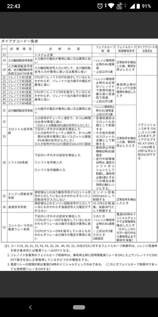 AT修理 途中経過 (^_^;