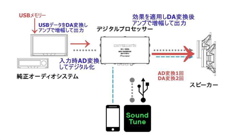 DEQ-1000Aスマホを操作せず、音量と曲送りする手段