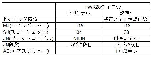 KDX125SR PWK28 タイプ2 取付・セッティング