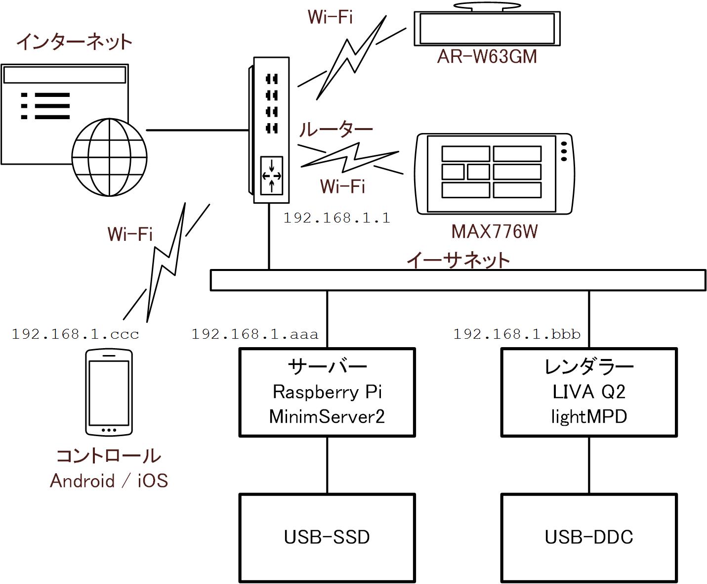 ネットワークオーディオ用ネットワークの分離