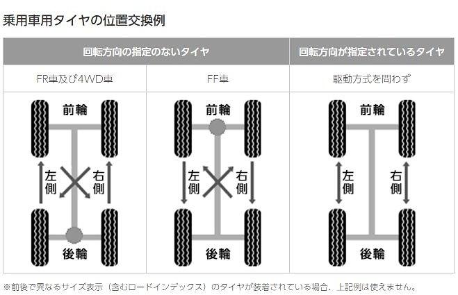 タイヤ・ローテーション(4回目)
