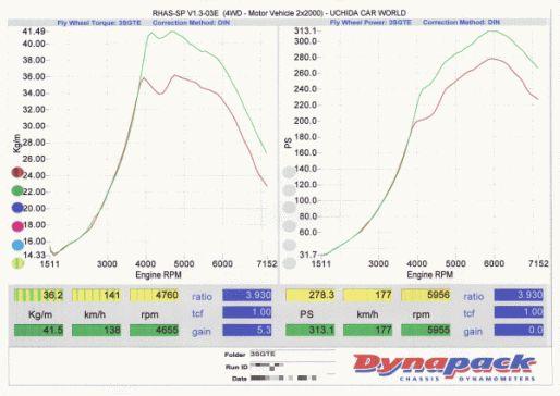 APEX'i PowerFC DynaPackセッティング