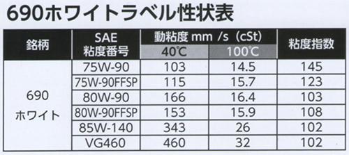 Omega 690 ホワイトラベル 80W-90 FF-SP