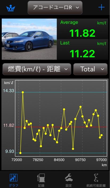 CAR MATE / カーメイト DriveMate Fuel
