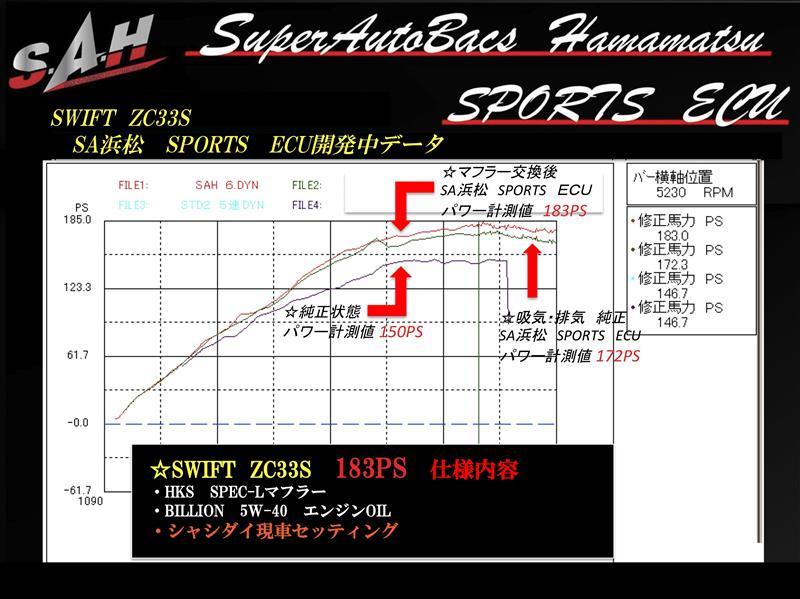 SA浜松 / SAH SAH スポーツECU