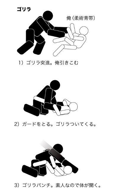1)ゴリラが突進。引き込む。 2)ガードを取る。ゴリラついてくる。 3)ゴリラパンチ。素人なので体が開く。 見て分かる通り、いかにゴリラを自分の近くまで引き