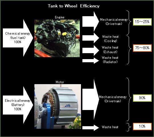 Tank to Wheel Efficency (TTW)