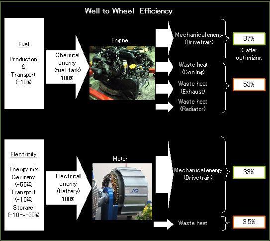 Well to Wheel Efficency (WTW)
