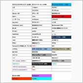 CX-3 owners club オーナーズ全国オフ Round.1 最終(?)参加者リスト