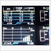 新型PHVバッテリー加温テスト実施 その3 編
