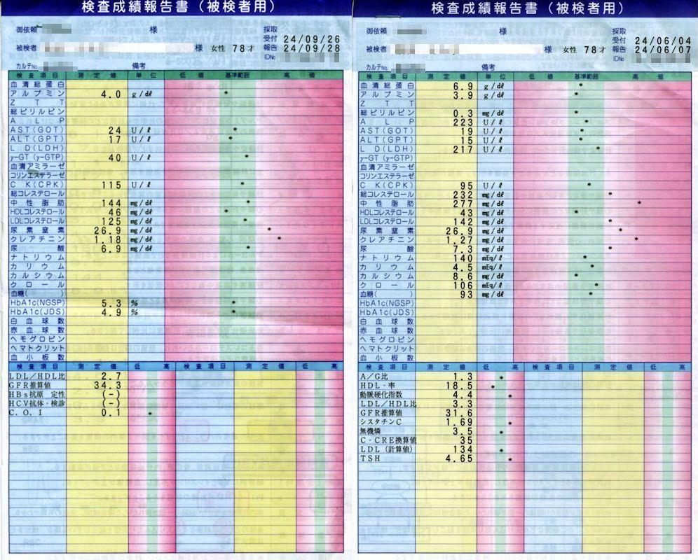 検査 値 血液 データ 基準 インターネットホスピタル
