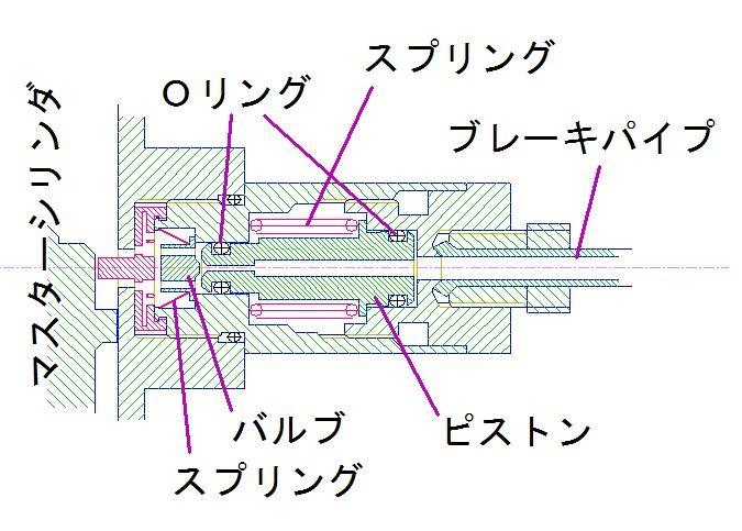 Pバルブについて5-構造
