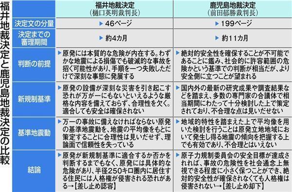 福井地裁と鹿児島地裁