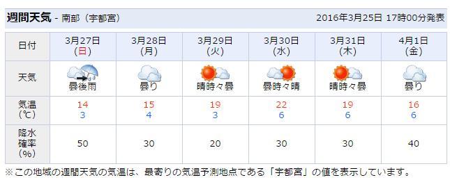 明日 の 宇都宮 の 天気 は