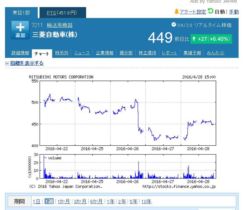 三菱 自動車 株価 掲示板