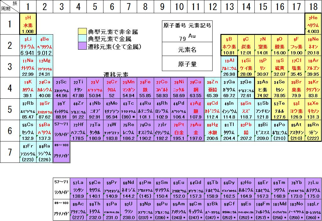 原子量 窒素 原子量表2010に基づく分子量計算