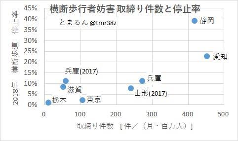 横断歩行者妨害 取締り数と横断歩道の停止率(2018年)byとまるん